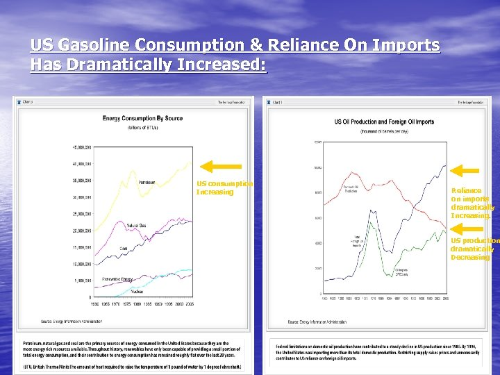 US Gasoline Consumption & Reliance On Imports Has Dramatically Increased: US consumption Increasing Reliance