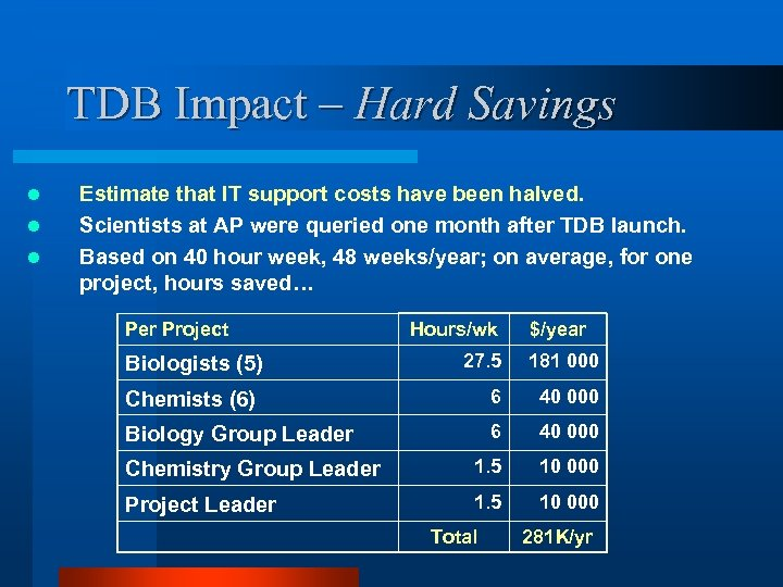 TDB Impact – Hard Savings l l l Estimate that IT support costs have