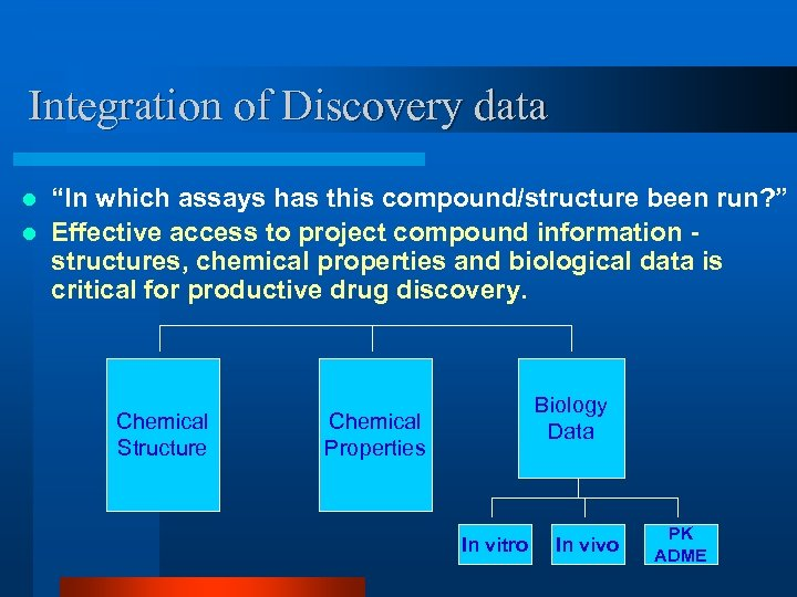 """Integration of Discovery data """"In which assays has this compound/structure been run? """" l"""