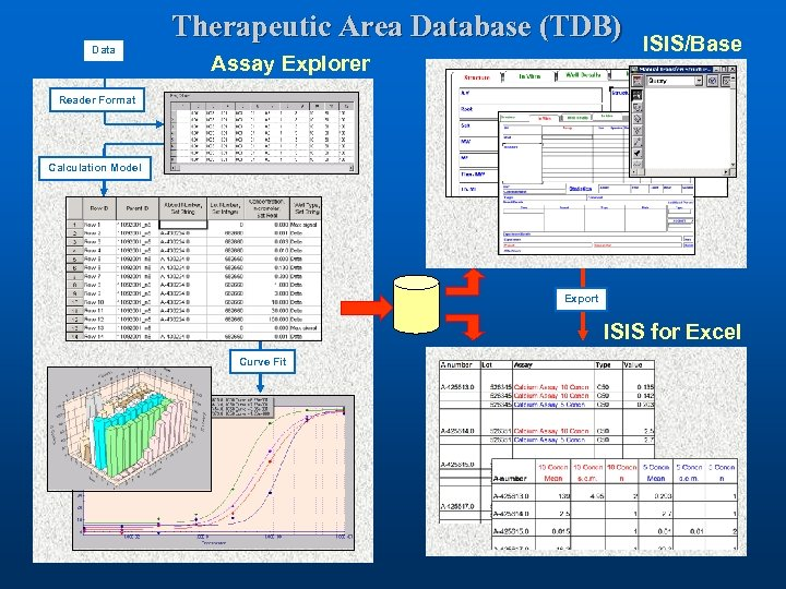 Therapeutic Area Database (TDB) Data Assay Explorer ISIS/Base Reader Format Calculation Model Export ISIS