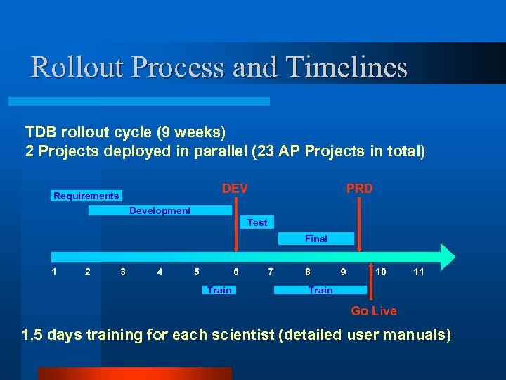 Rollout Process and Timelines TDB rollout cycle (9 weeks) 2 Projects deployed in parallel