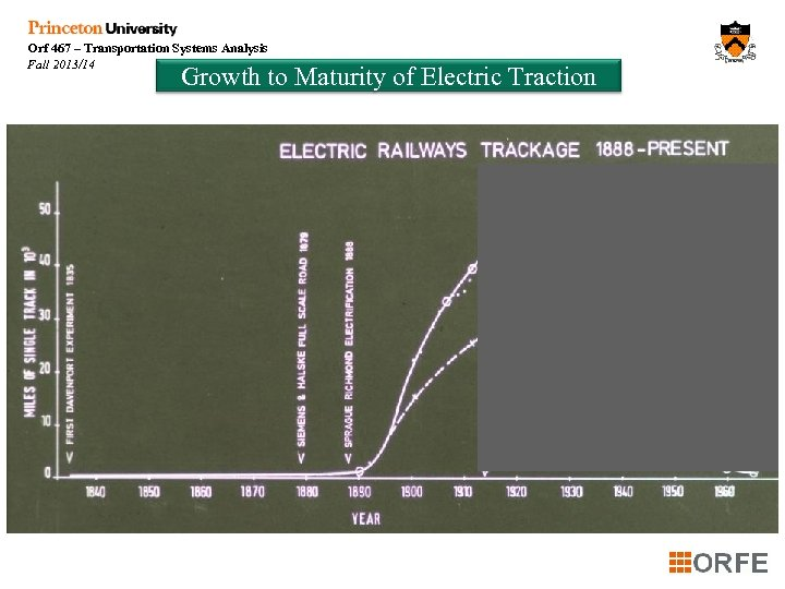 Orf 467 – Transportation Systems Analysis Fall 2013/14 Growth to Maturity of Electric Traction