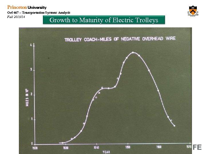 Orf 467 – Transportation Systems Analysis Fall 2013/14 Growth to Maturity of Electric Trolleys
