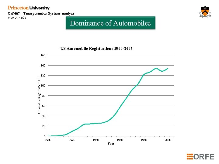 Orf 467 – Transportation Systems Analysis Fall 2013/14 Dominance of Automobiles US Automobile Registrations