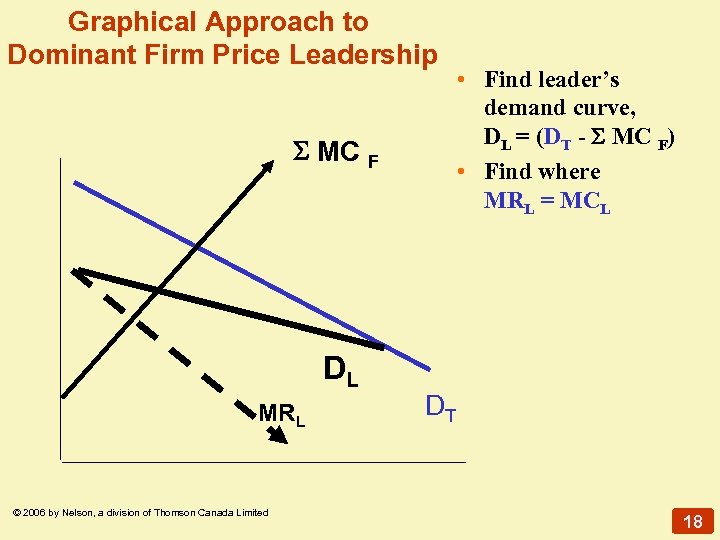Graphical Approach to Dominant Firm Price Leadership MC DL MRL © 2006 by Nelson,