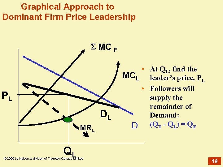 Graphical Approach to Dominant Firm Price Leadership MC PL DL MRL QL © 2006
