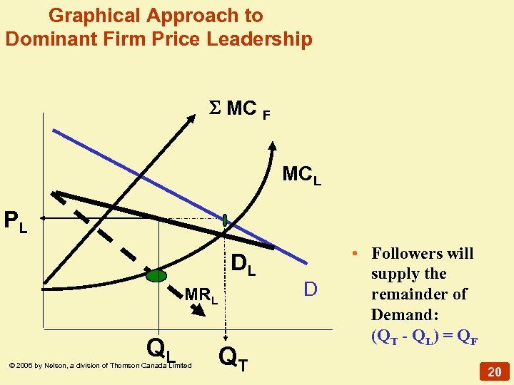 Graphical Approach to Dominant Firm Price Leadership MC F MCL PL DL MRL QL