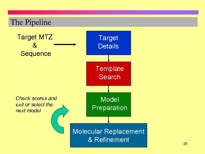 The Pipeline Target MTZ & Sequence Target ` Details Template ` Search Check scores