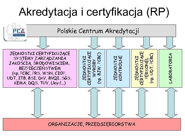 Akredytacja i certyfikacja (RP) ORGANIZACJE, PRZEDSIĘBIORSTWA LABORATORIA JEDNOSTKI CERTYFIKUJĄCE PERSONEL (np. UDT, PCBC) JEDNOSTKI