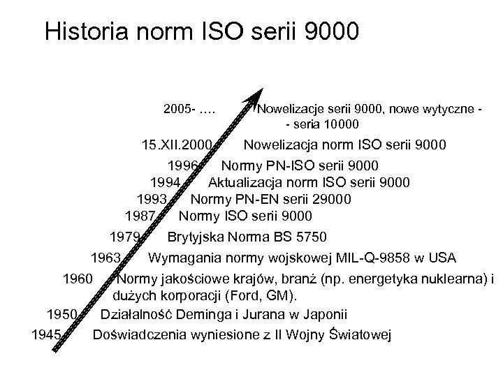 Historia norm ISO serii 9000 2005 - …. Nowelizacje serii 9000, nowe wytyczne -