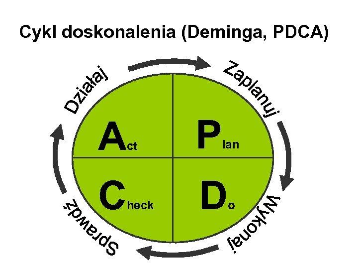 Cykl doskonalenia (Deminga, PDCA) A C ct P heck D lan o