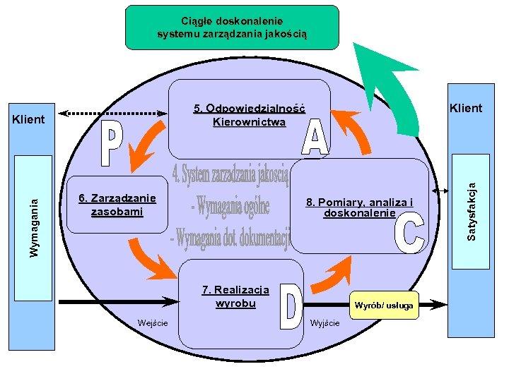 Ciągłe doskonalenie systemu zarządzania jakością 6. Zarządzanie zasobami 8. Pomiary, analiza i doskonalenie 7.