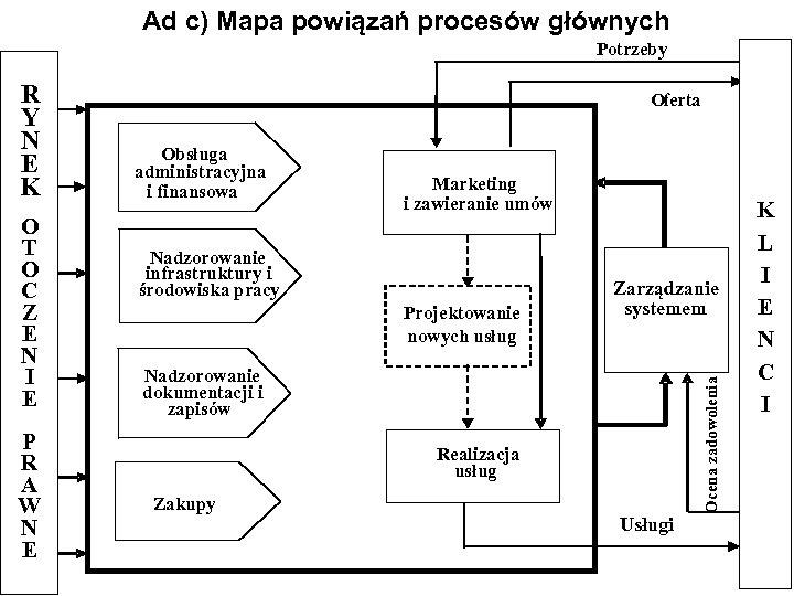 Ad c) Mapa powiązań procesów głównych Potrzeby O T O C Z E
