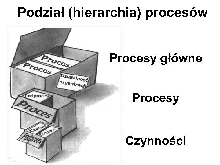 Podział (hierarchia) procesów Procesy główne Procesy Czynności