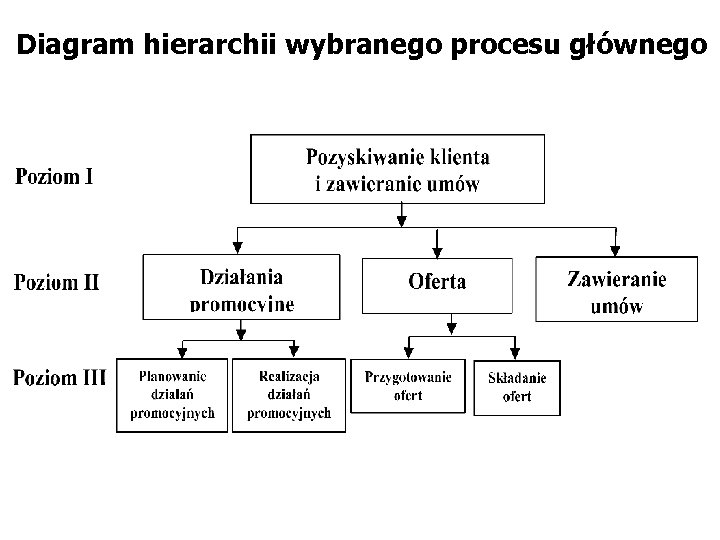 Diagram hierarchii wybranego procesu głównego