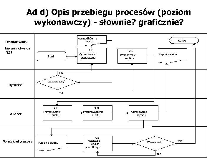 Ad d) Opis przebiegu procesów (poziom wykonawczy) - słownie? graficznie? Plan auditów na rok.