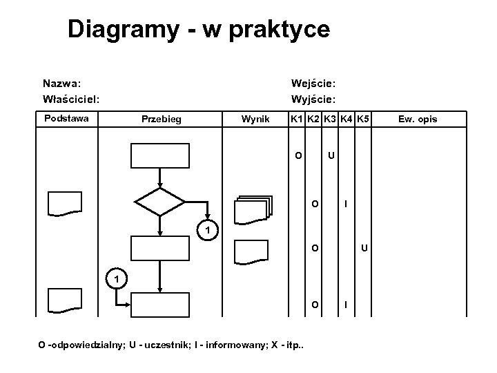 Diagramy - w praktyce Nazwa: Właściciel: Wejście: Wyjście: Podstawa Przebieg Wynik K 1 K