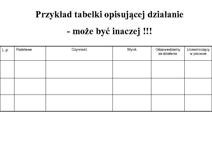 Przykład tabelki opisującej działanie - może być inaczej !!! L. p. Podstawa Czynność Wynik