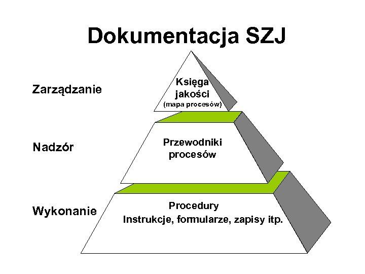 Dokumentacja SZJ Zarządzanie Księga jakości (mapa procesów) Nadzór Wykonanie Przewodniki procesów Procedury Instrukcje, formularze,