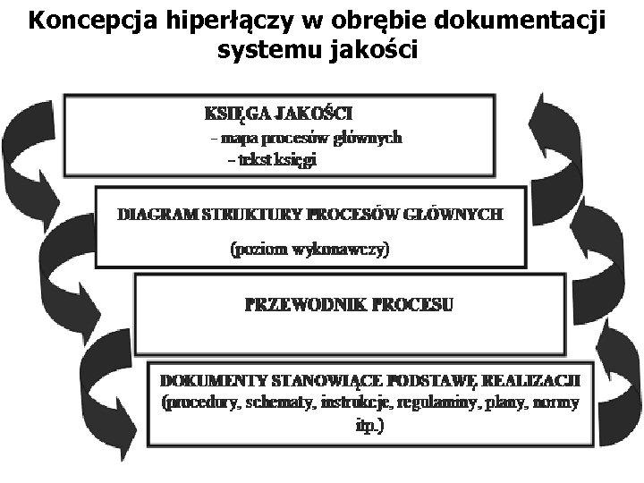 Koncepcja hiperłączy w obrębie dokumentacji systemu jakości