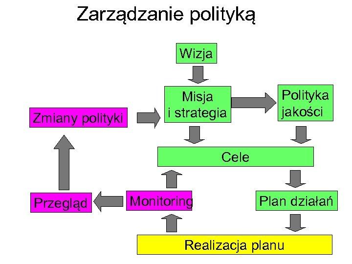 Zarządzanie polityką Wizja Zmiany polityki Misja i strategia Polityka jakości Cele Przegląd Monitoring Plan