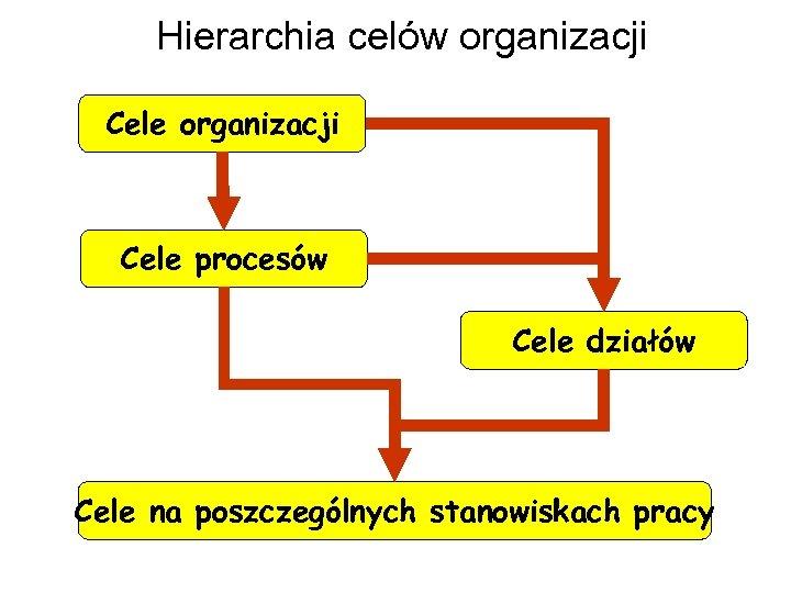Hierarchia celów organizacji Cele procesów Cele działów Cele na poszczególnych stanowiskach pracy