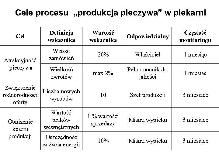 """Cele procesu """"produkcja pieczywa"""" w piekarni Cel Atrakcyjność pieczywa Definicja wskaźnika Wartość wskaźnika Odpowiedzialny"""
