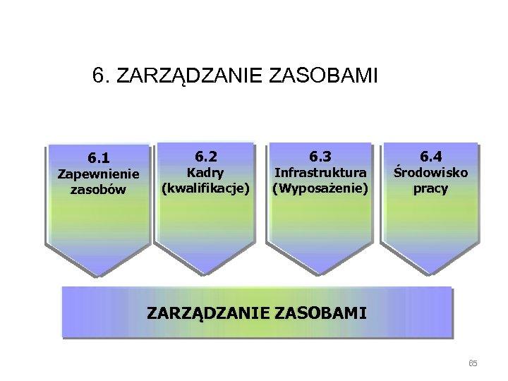 6. ZARZĄDZANIE ZASOBAMI 6. 1 Zapewnienie zasobów 6. 2 Kadry (kwalifikacje) 6. 3 Infrastruktura