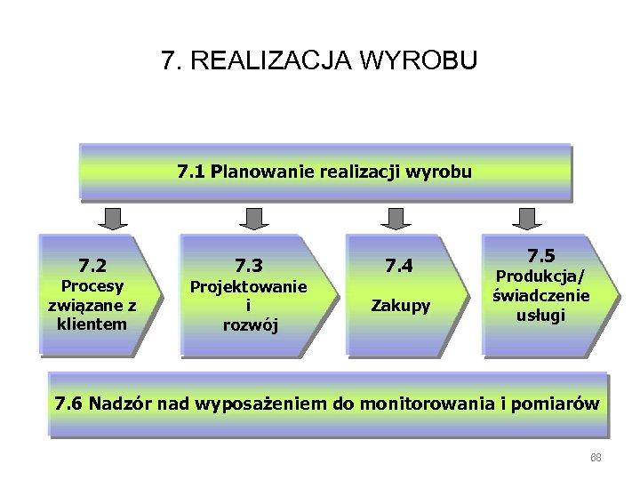 7. REALIZACJA WYROBU 7. 1 Planowanie realizacji wyrobu 7. 2 Procesy związane z klientem