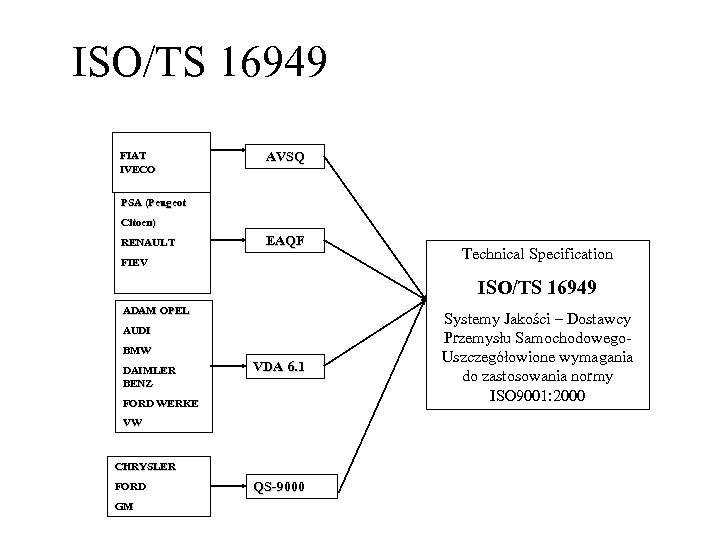 ISO/TS 16949 FIAT IVECO AVSQ PSA (Peugeot (Peuge Citoen) RENAULT EAQF FIEV Technical Specification