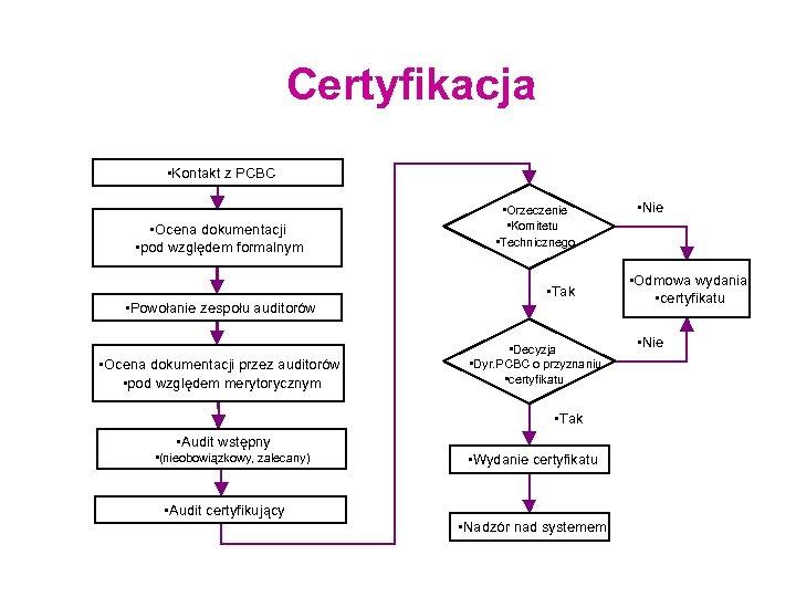 Certyfikacja • Kontakt z PCBC • Ocena dokumentacji • pod względem formalnym • Powołanie