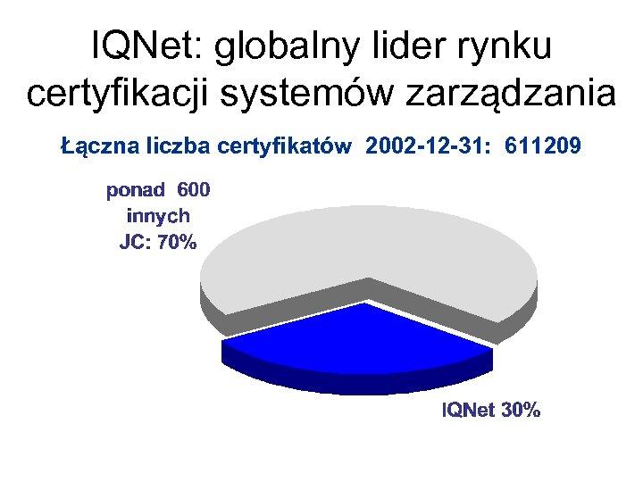 IQNet: globalny lider rynku certyfikacji systemów zarządzania Łączna liczba certyfikatów 2002 -12 -31: 611209