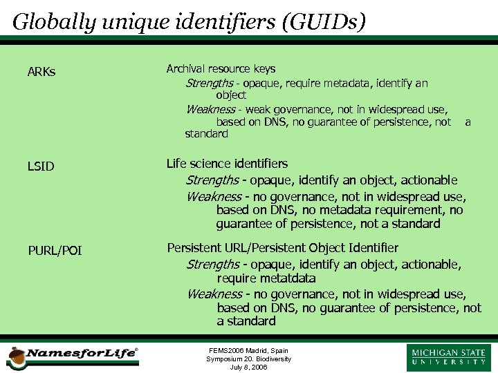Globally unique identifiers (GUIDs) ARKs Archival resource keys Strengths - opaque, require metadata, identify