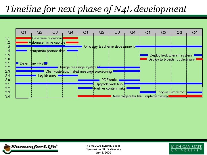 Timeline for next phase of N 4 L development Q 1 1. 2 1.