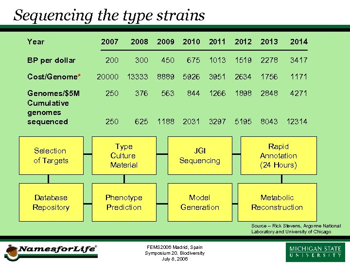 Sequencing the type strains Year 2007 2008 2009 2010 2011 2012 2013 2014 200