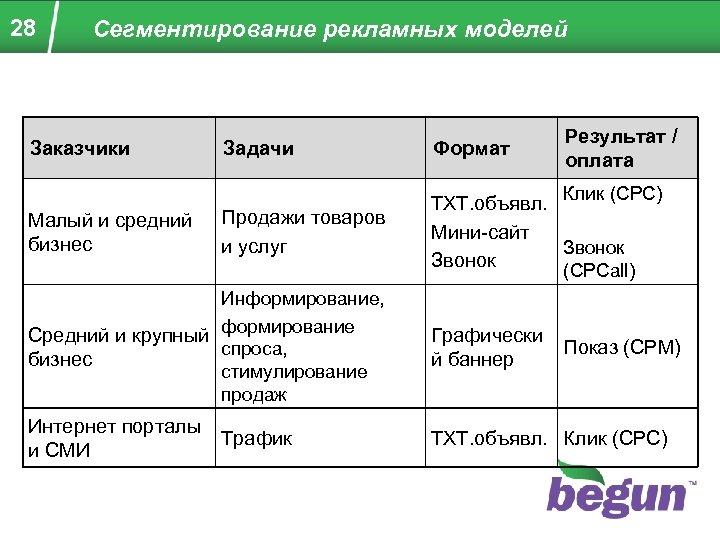 28 Сегментирование рекламных моделей Заказчики Результат / оплата Задачи Формат Продажи товаров и услуг
