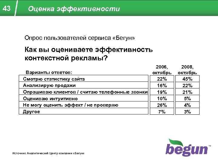 43 Оценка эффективности Опрос пользователей сервиса «Бегун» Как вы оцениваете эффективность контекстной рекламы? 2006,