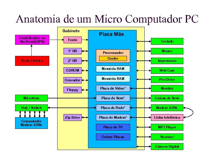 Anatomia de um Micro Computador PC Gabinete Estabilizador ou No-Break(UPS) Fonte 1º HD Rede