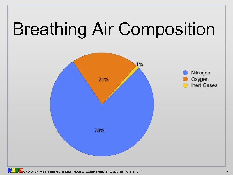 Breathing Air Composition © 1997 -2010 North Slope Training Cooperative—revised 2010. All rights reserved.
