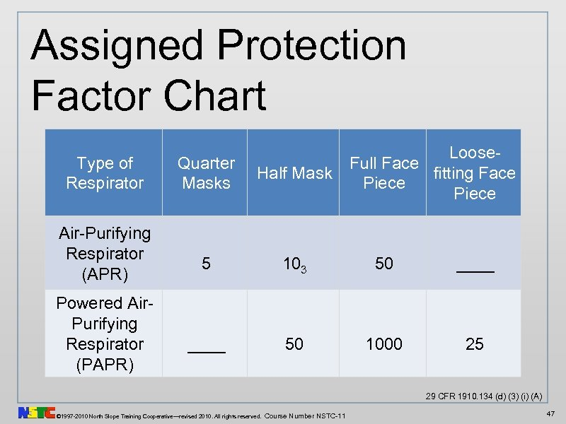 Assigned Protection Factor Chart Type of Respirator Air-Purifying Respirator (APR) Powered Air. Purifying Respirator