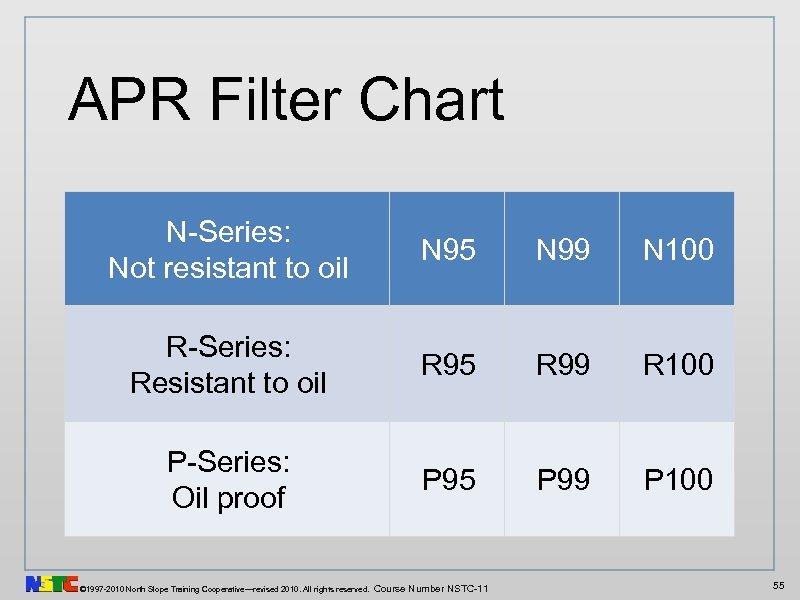 APR Filter Chart N-Series: Not resistant to oil N 95 N 99 N 100