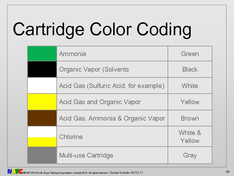 Cartridge Color Coding Ammonia Green Organic Vapor (Solvents Black Acid Gas (Sulfuric Acid, for
