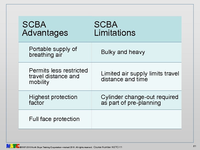 SCBA Advantages SCBA Limitations Portable supply of breathing air Bulky and heavy Permits less