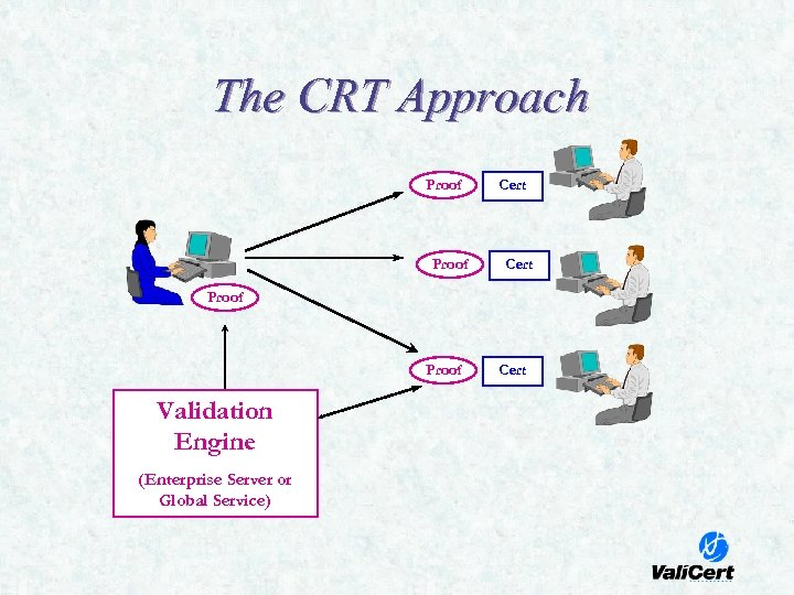 The CRT Approach Proof Cert Proof Validation Engine (Enterprise Server or Global Service) Cert