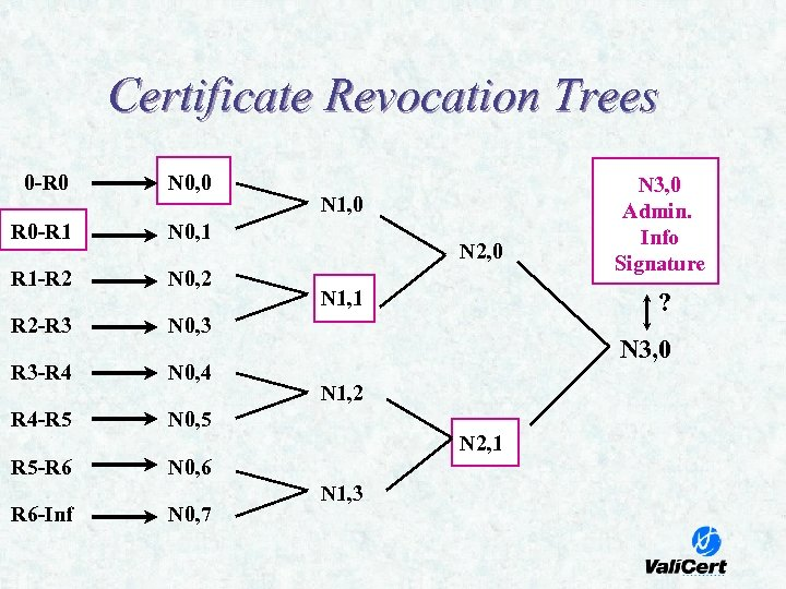 Certificate Revocation Trees 0 -R 0 N 0, 0 R 0 -R 1 N
