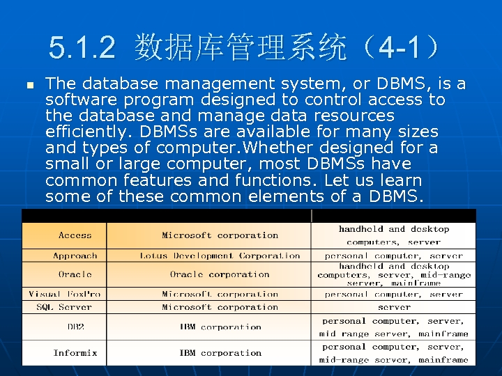 5. 1. 2 数据库管理系统(4 -1) n The database management system, or DBMS, is a