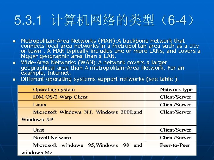 5. 3. 1 计算机网络的类型(6 -4) n n n Metropolitan-Area Networks (MAN): A backbone network