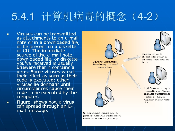 5. 4. 1 计算机病毒的概念(4 -2) n n Viruses can be transmitted as attachments to