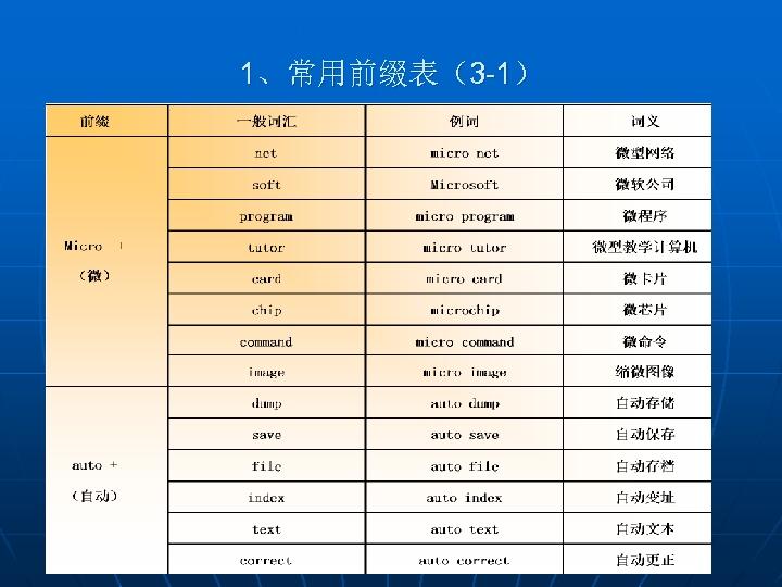 1、常用前缀表(3 -1)