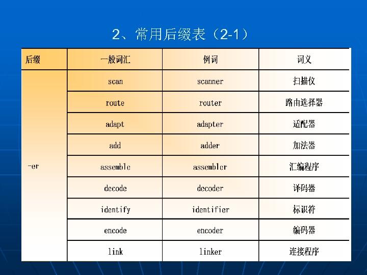 2、常用后缀表(2 -1)